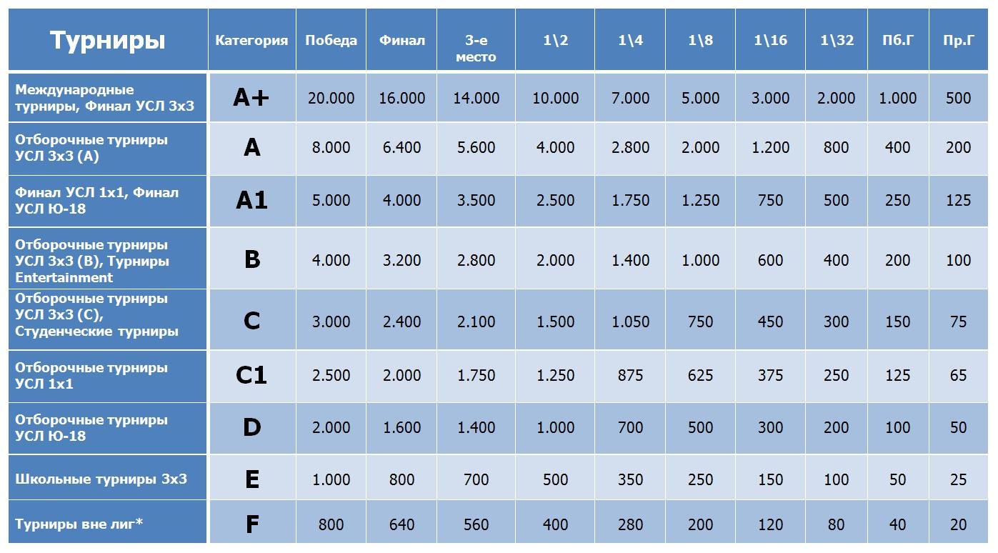 Таблица рейтинга УСЛ