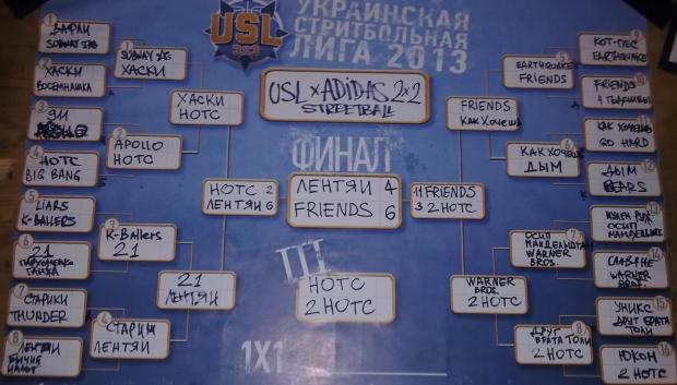 """Результаты турнира """"USL x ADIDAS 2X2 CUP"""""""