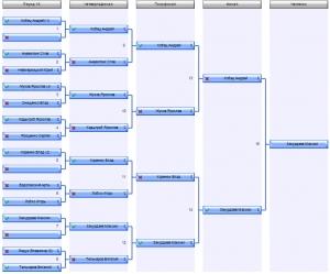 Отчёт о Финале  УСЛ 3х3 2015